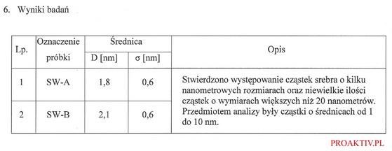 Badania srebra nanokoloidalnego